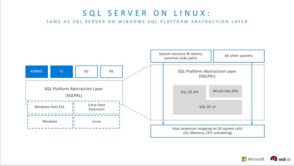 SQL Server Platform Abstraction Layer